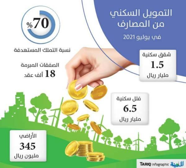 انخفاض التمويل السكني من المصارف إلى 8.4 مليار خلال 7 أشهر