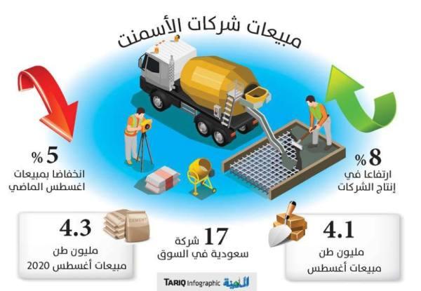 5 % انخفاضا في مبيعات شركات الأسمنت السعودية