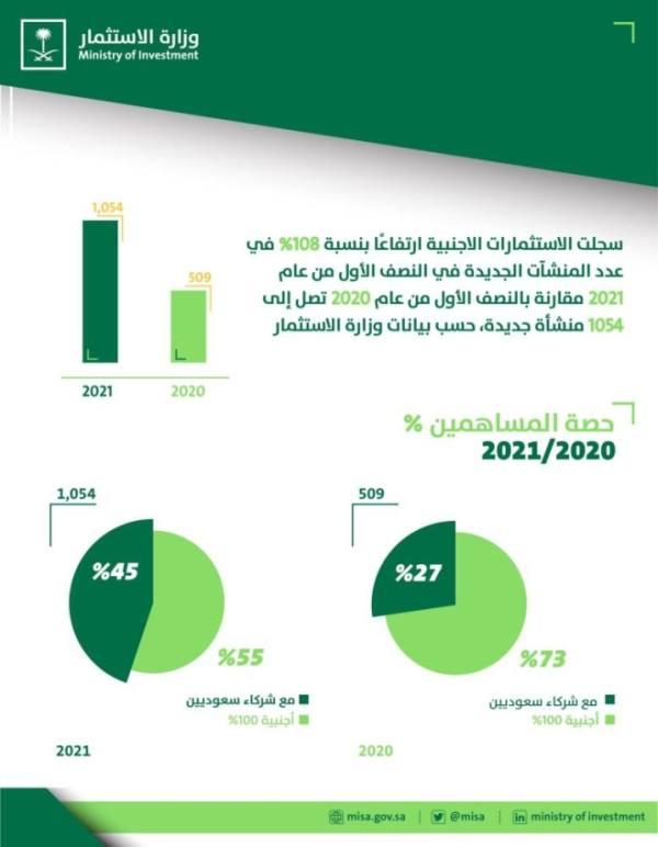 الاستثمار : تضاعف أعداد التراخيص الاستثمارية خلال النصف الأول من 2021