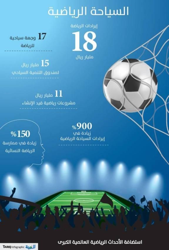 «السياحة الرياضية».. ركيزة جديدة للاقتصاد غير النفطي بـ18 مليار ريال