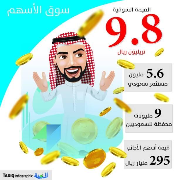 295 مليار ريال ملكية الأجانب بسوق الأسهم