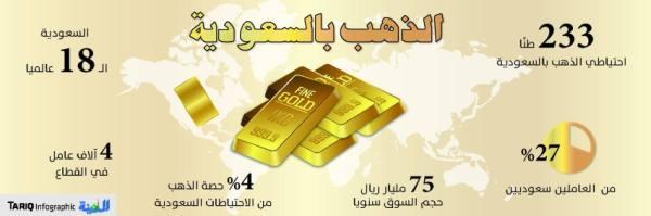 الشهادة الثانوية حد أدنى لرخصة «الذهب والمجوهرات »