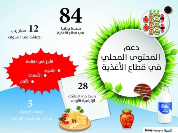 قائمة إلزامية للأغذية والمنتجات الزراعية لدعم المحتوى المحلي