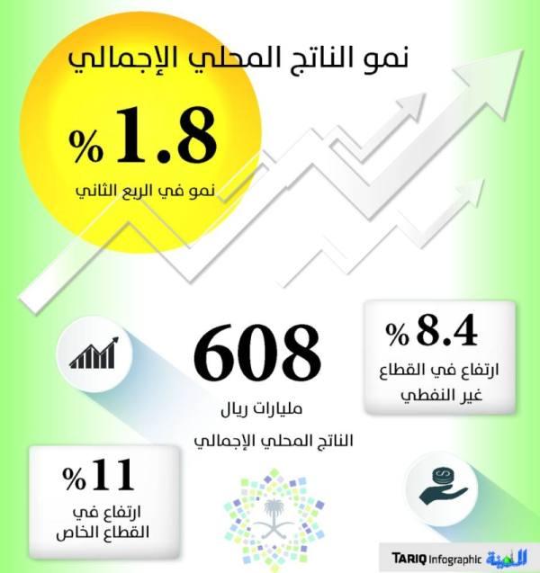 1.8 % نموا في الناتج المحلي بدعم القطاع غير النفطي