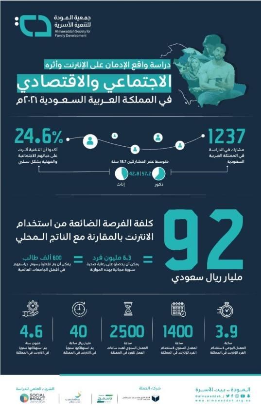 24.6 % من مستخدمي الانترنت في المملكة تأثرت سلبياً حياتهم الاجتماعية والمهنية