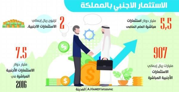 لجنة وزارية لتنظيم الاستثمارات الأجنبية وحماية القطاعات الحساسة