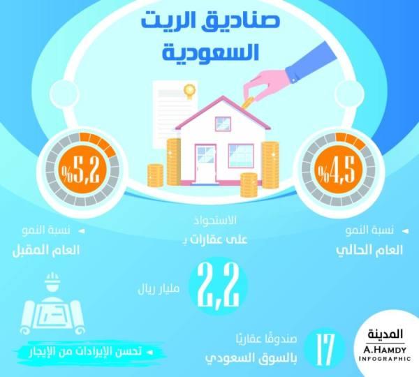 صناديق الريت تستحوذ على عقارات بـ2.2 مليار ريال