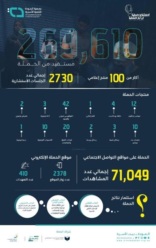 أكثر من 269 ألف مستفيد و100 منتج إعلامي و 2730 جلسة استشارية ضمن حملة استخدمها لا تدمنها