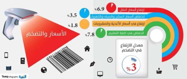 ارتفاع هامشي بمعدل التضخم لتراجع كلفة السكن والتعليم والكهرباء