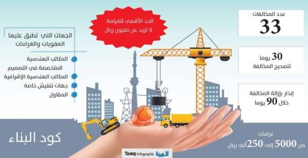 تنظيم جديد لضبط مخالفات كود البناء السعودي .. وغرامات للمليون