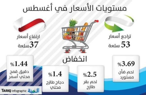 تراجع أسعار 53 سلعة يتصدرها الخضار والأرز واللحوم