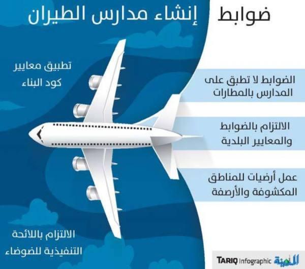 ضوابط لإنشاء مدارس تعليم الطيران ودعم الاستثمار
