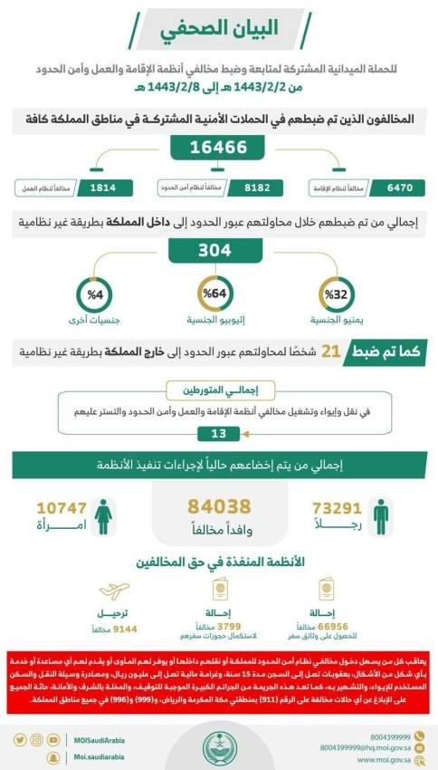 الداخلية: ضبط 16466 مخالفًا لأنظمة الإقامة والعمل وأمن الحدود خلال أسبوع