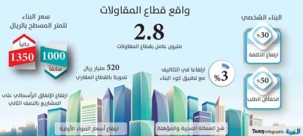 30 % ارتفاعا بكلفة البناء الشخصي لزيادة الأسعار وشح العمالة