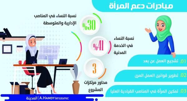ارتفاع نسبة النساء في المناصب الإدارية المتوسطة والعليا إلى 30%
