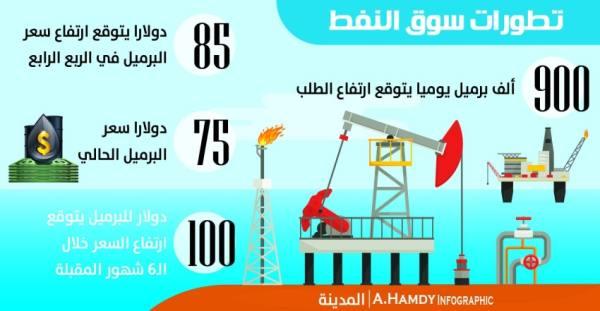 «جولدمان ساكس»: النفط إلى 85 دولارا بالربع الرابع