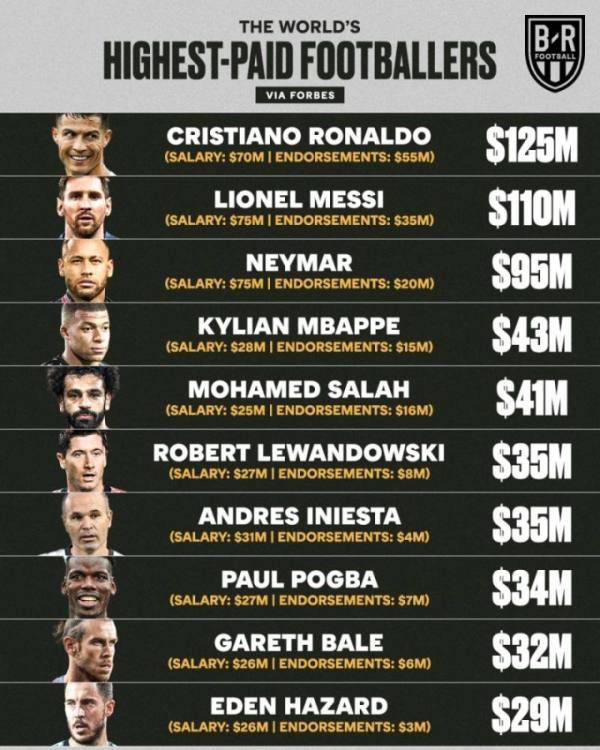 قائمة أكثر اللاعبين دخلا في العالم