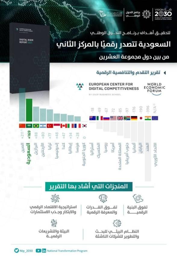 السعدون: المملكة تصدرت دول G20 في تقرير المركز الأوروبي للتنافسية الرقمية لعام 2021
