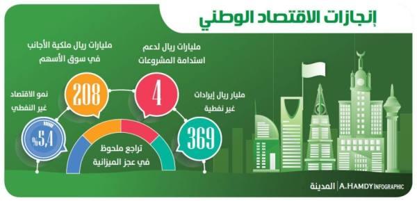 ارتفاع الإيرادات غير النفطية إلى 369 مليار ريال