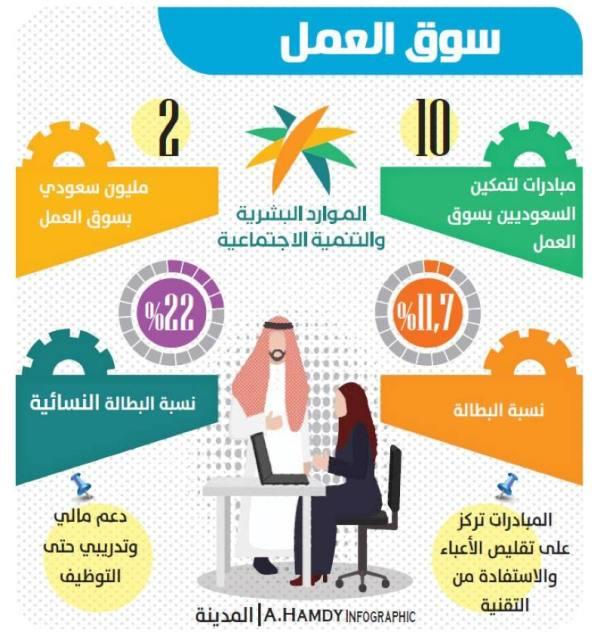 10 مبادرات لزيادة التوطين وتمكين الشباب بسوق العمل