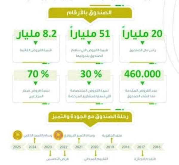«الزراعي» يمول المشروعات بـ 1.8 مليار ريال العام الحالي