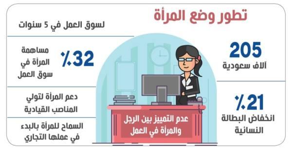 دخول 205 آلاف سعودية لسوق العمل في 5 سنوات