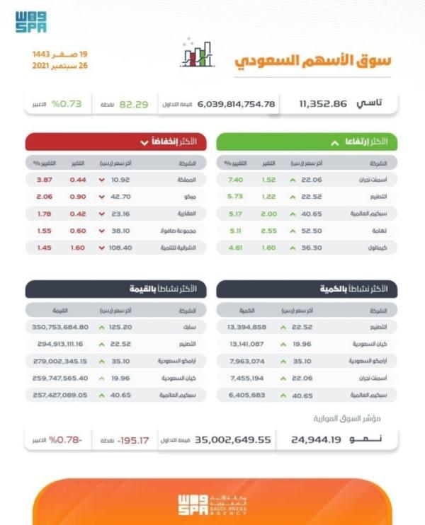 مؤشر سوق الأسهم السعودية يغلق مرتفعًا عند مستوى 11352.86 نقطة