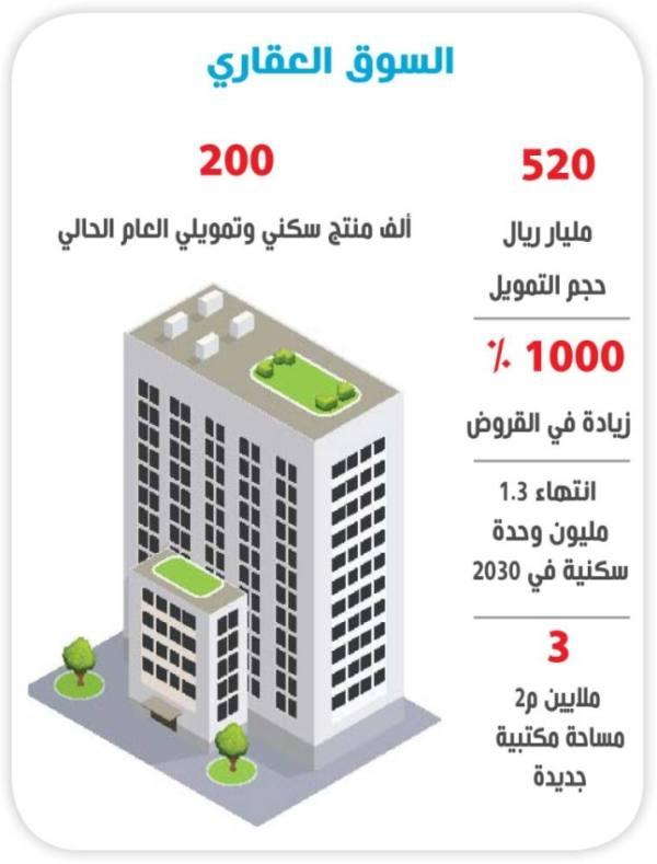 القروض العقارية تتضاعف 1000 %  وضخ 1.3 مليون وحدة جديدة