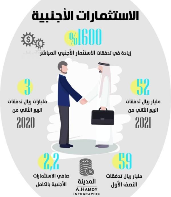 52 مليار ريال تدفقات استثمارية أجنبية بالربع الثاني بزيادة 1600%