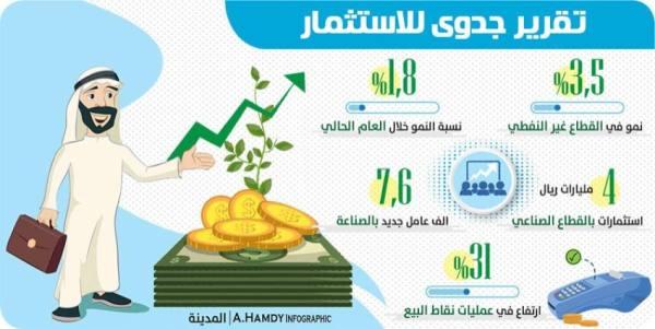 3.5 %  نموا في القطاع غير النفطي العام الحالي