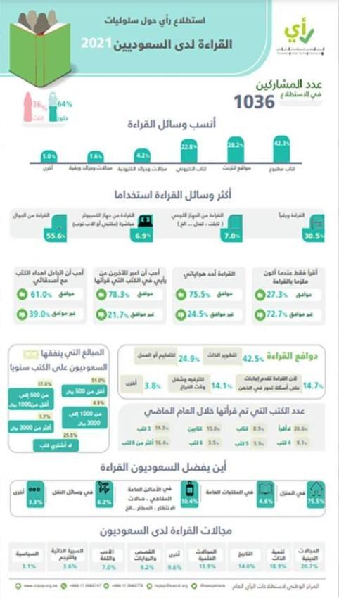 استطلاع : أقل من 500 ريال انفاق السعوديين على الكتب سنويا