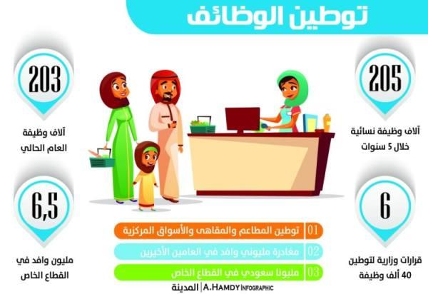 مؤشر لقياس الوظائف المستحدثة في القطاع الخاص