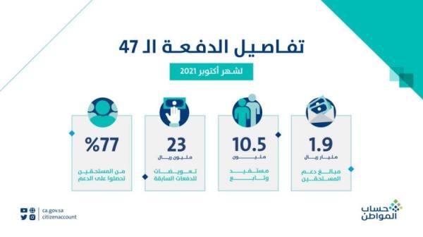 حساب المواطن: 1,9 مليار ريال لمستفيدي دفعة شهر أكتوبر