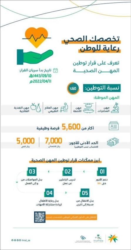 5600 فرصة وظيفية تتوفر بقرار توطين المهن الصحية